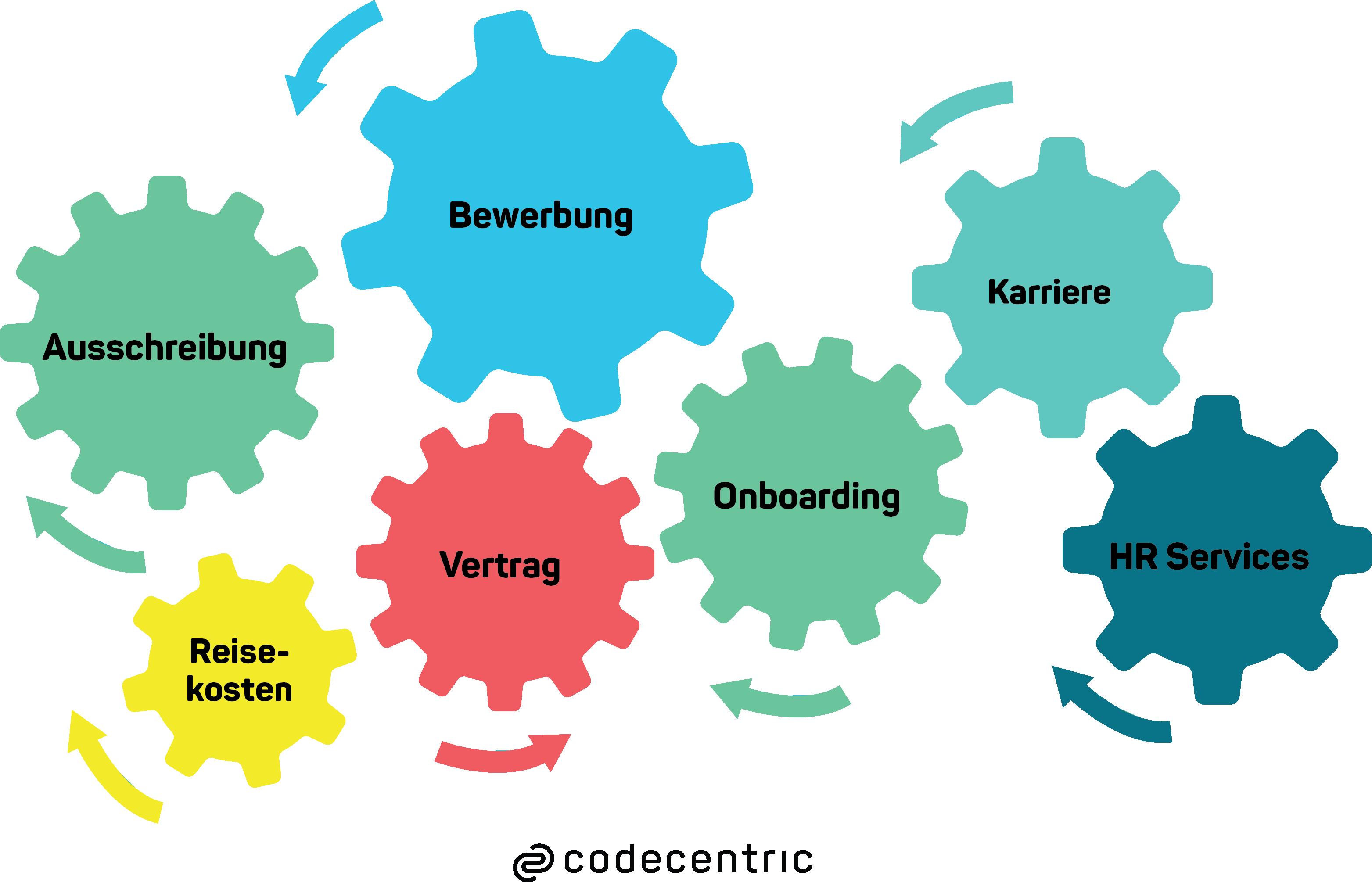 Bewerbermanagement mit Jira - integrierte HR Prozesse