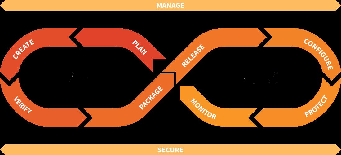GitLab DevOps Lifecycle